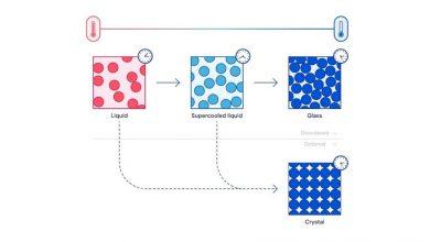 تصویر از پیشبینی الگوهای رفتار انتقالی در تولید شیشه ؛ یک قدم انقلابی در مسیر تمدن سایبری